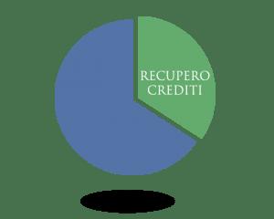 Recupero crediti