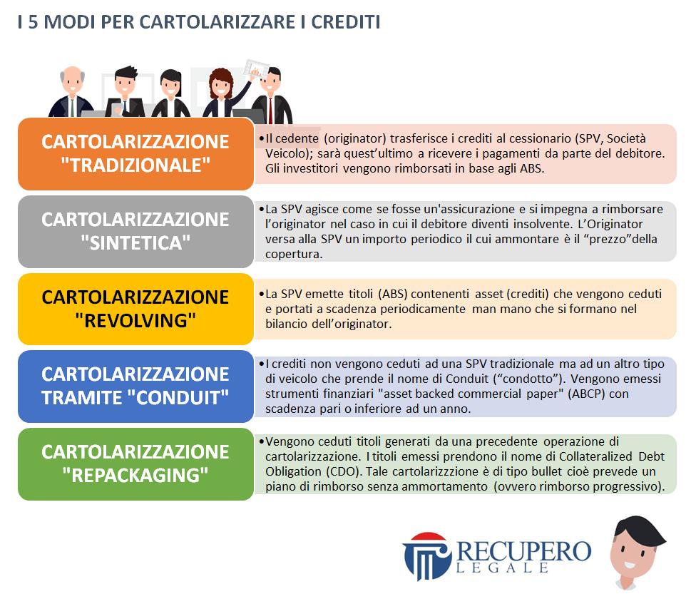5 modi per cartolarizzare i crediti