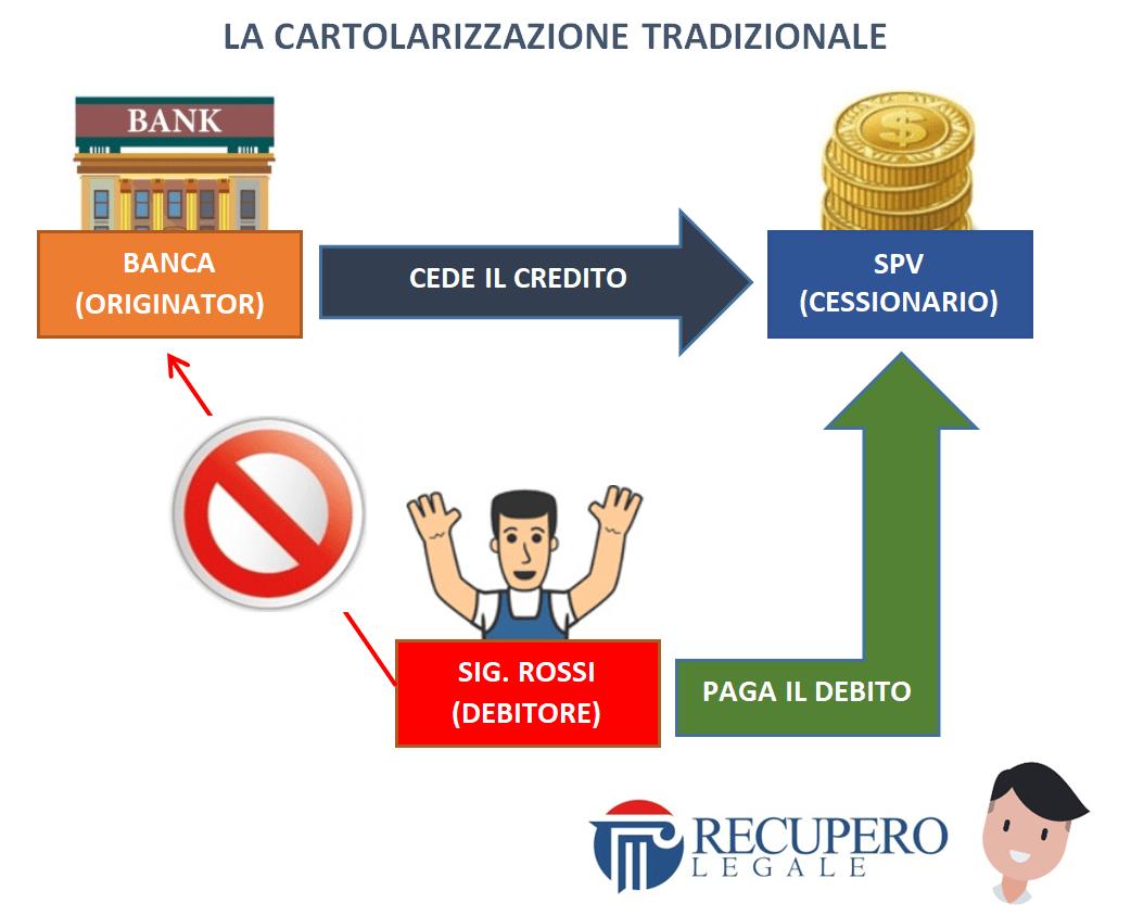 Cartolarizzazione tradizionale