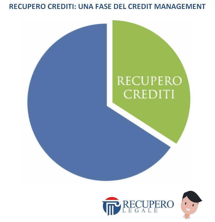 Il credit management e recupero crediti