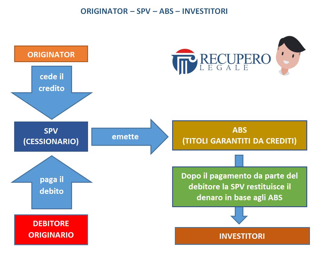 Originator, Spv, Abs, investitori: i protagonisti della cartolarizzazione