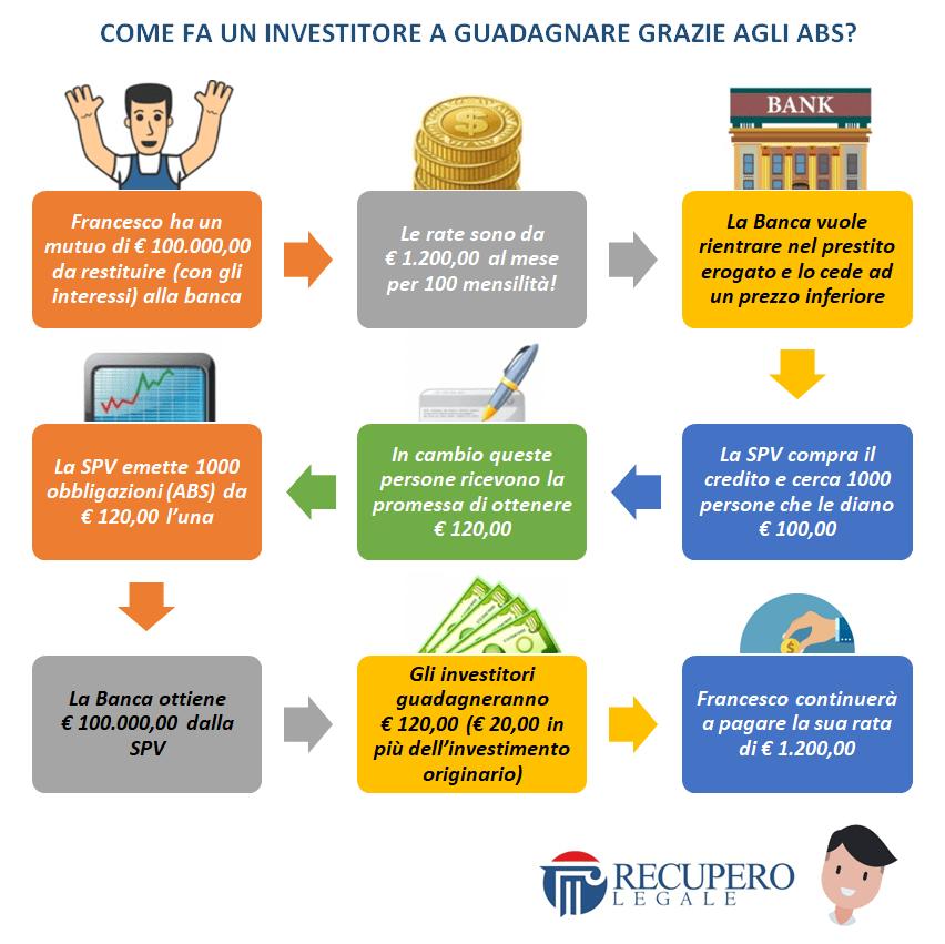 ABS: come fa un investitore a guadagnare