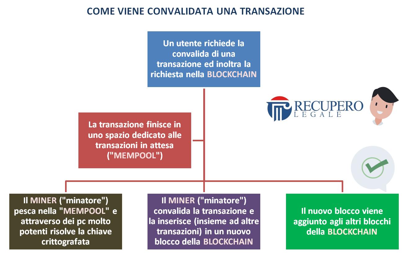 Blockchain: come viene convalidata una transazione