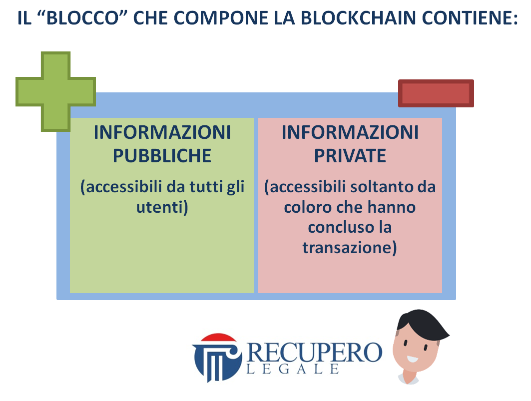 Blockchain: il blocco che la compone
