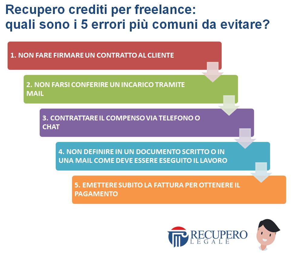 Recupero crediti per freelance: i 5 errori