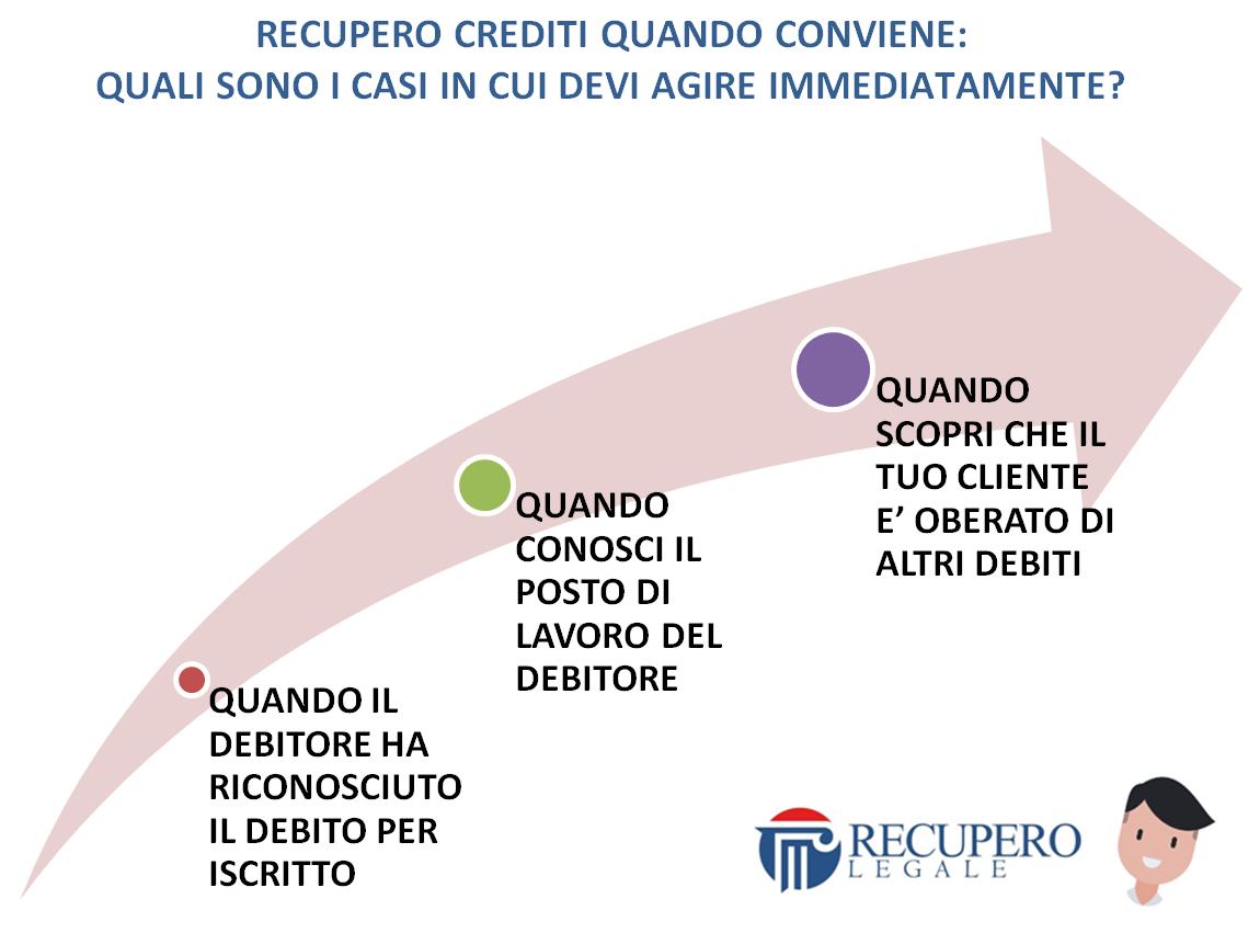 Recupero crediti quando conviene: 3 casi in cui devi agire immediatamente