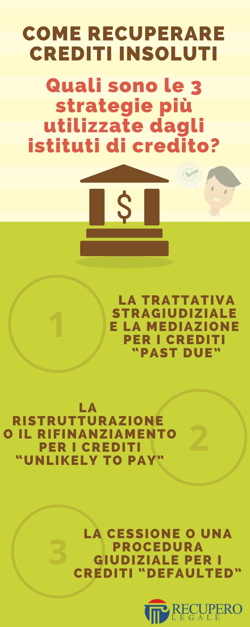 Come recuperare crediti insoluti: le strategie utilizzate dalle banche