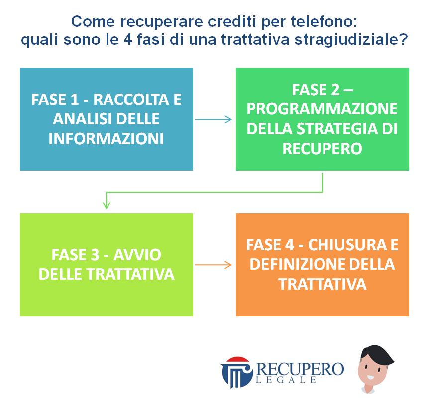 Come recuperare crediti per telefono: le 4 fasi