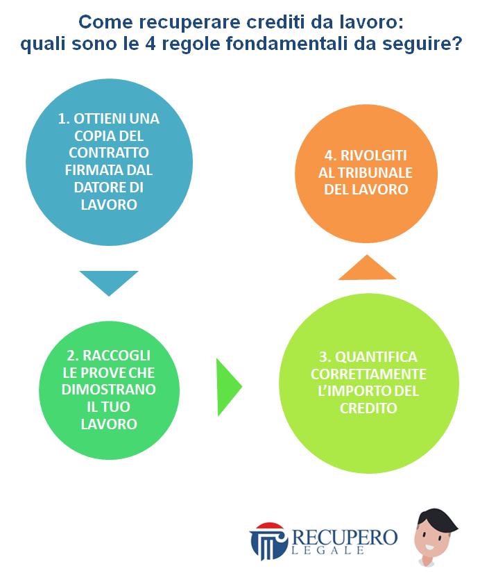Come recuperare crediti da lavoro: 4 regole
