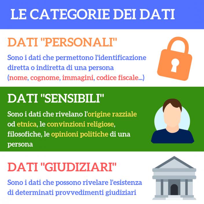 Le categorie dei dati