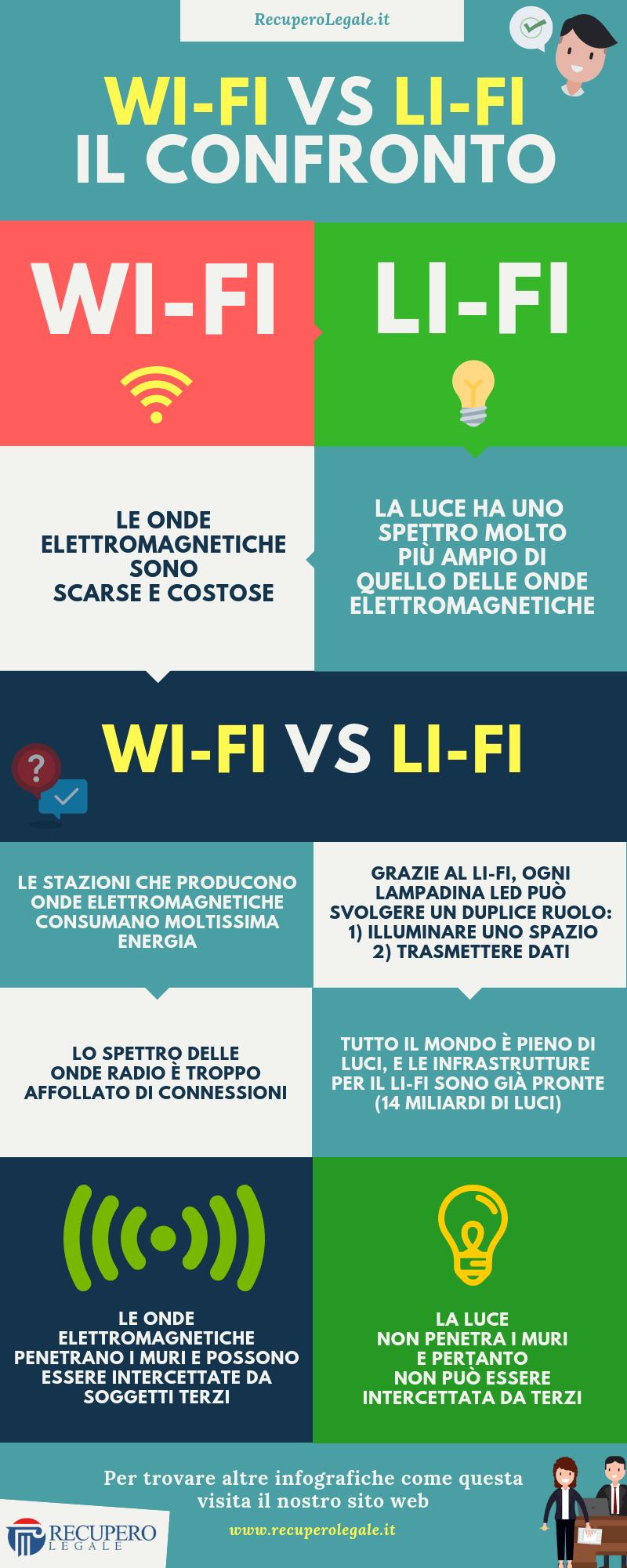 Wi-Fi vs Li-Fi: il confronto