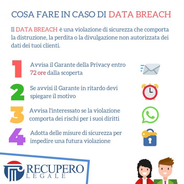 Cosa fare in caso di data breach