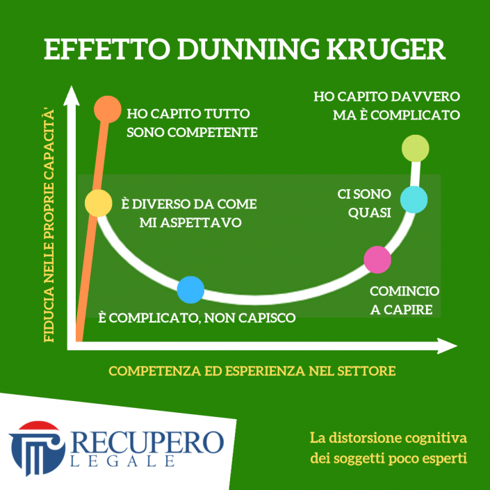 Effetto Dunning Kruger