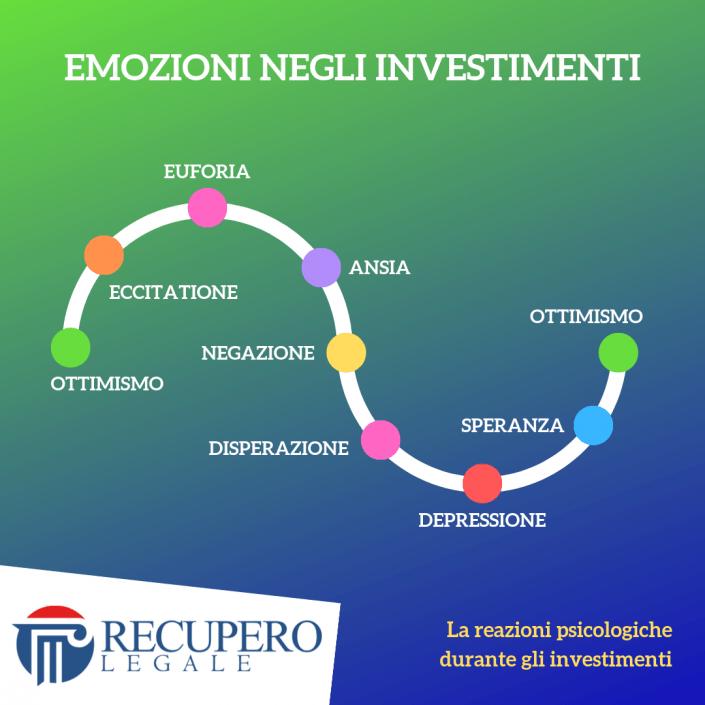 Emozioni negli investimenti