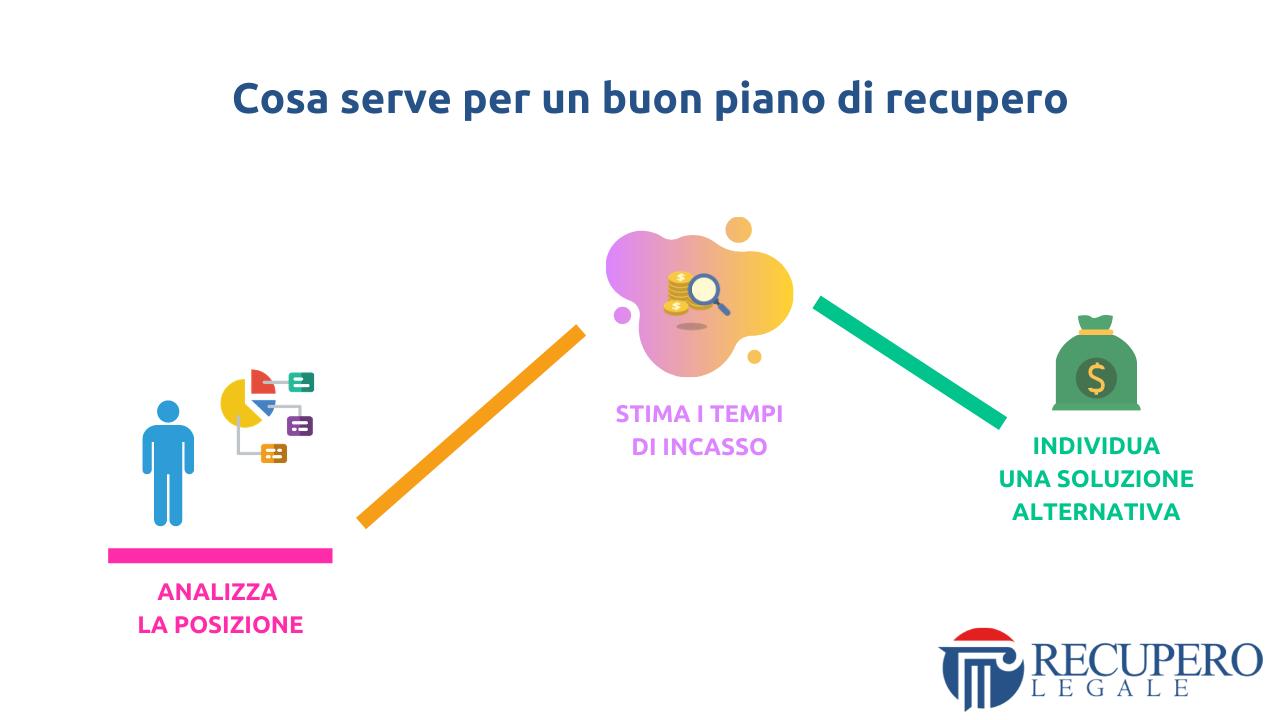 Recupero crediti avvocato Milano - organizzazione