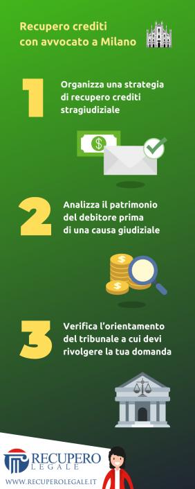 Recupero crediti avvocato a Milano - la checklist