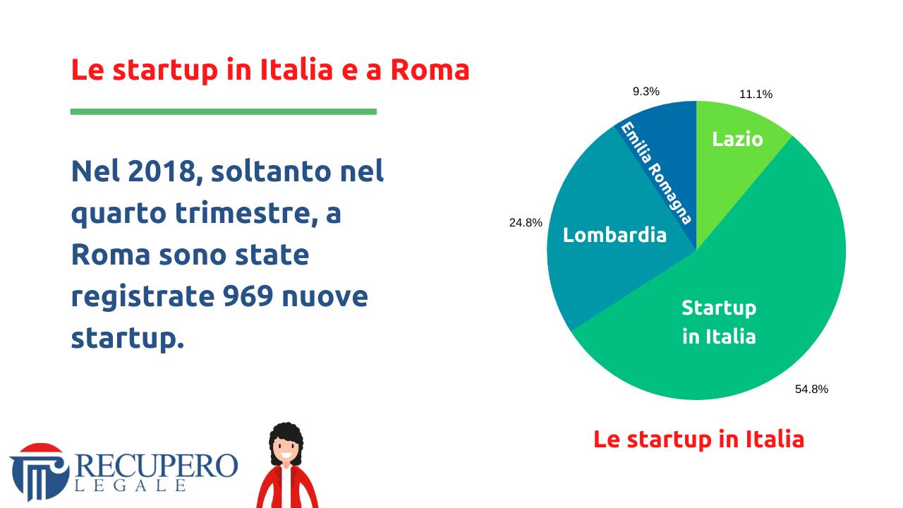 Le startup in Italia e a Roma