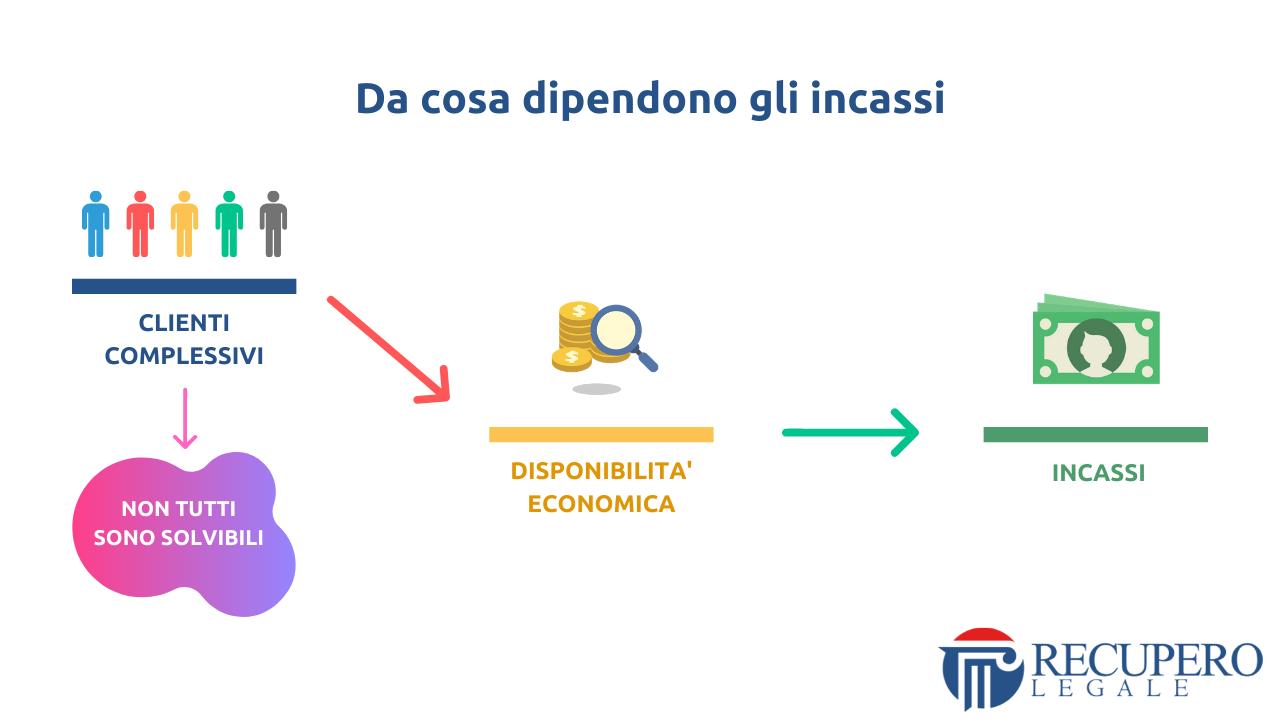 Recupero crediti avvocato Roma - incassi