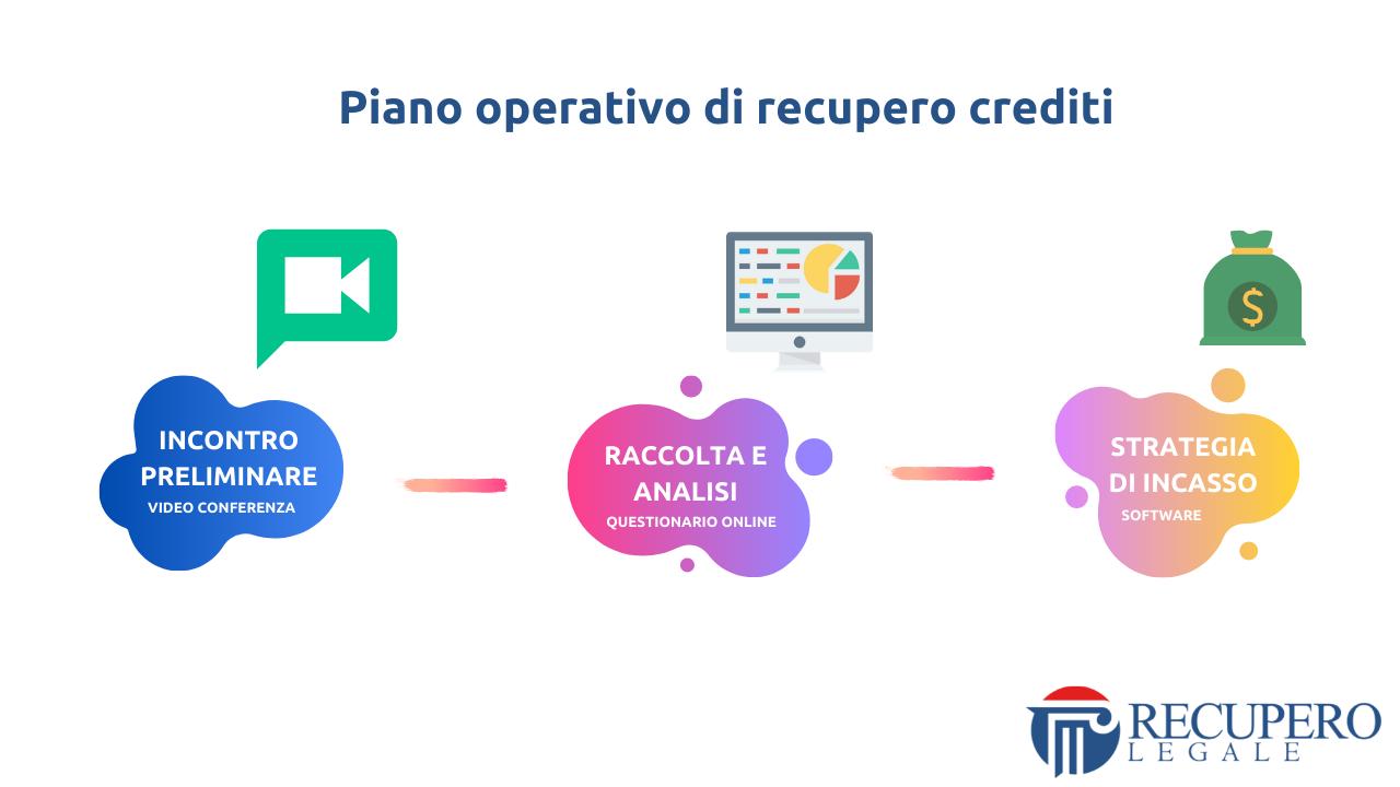 Recupero crediti avvocato Roma - piano operativo