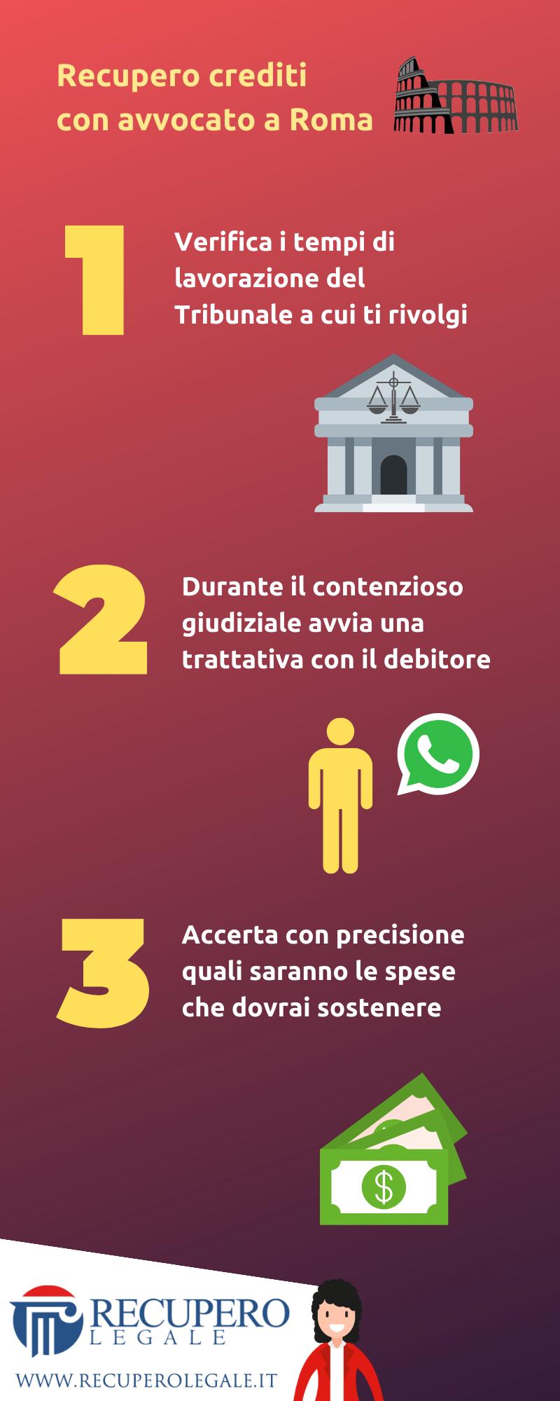 Recupero crediti con avvocato a Roma - la checklist