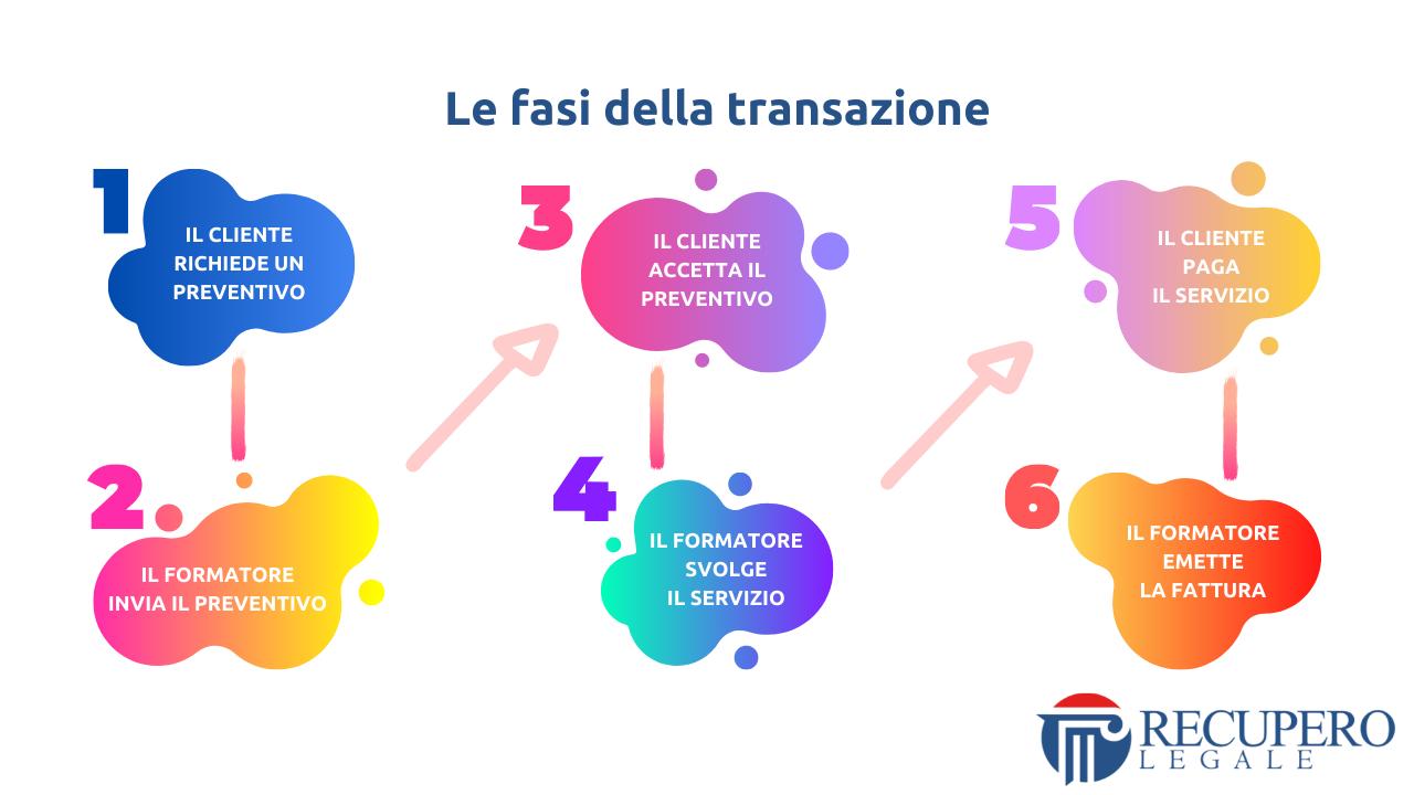 Contratto di servizio - le fasi della transazione