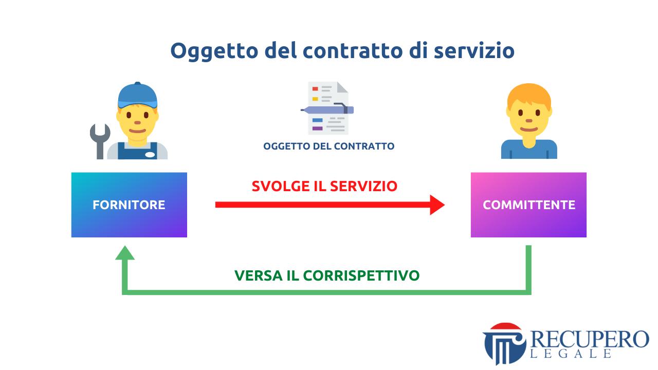 Contratto di servizio - oggetto del contratto