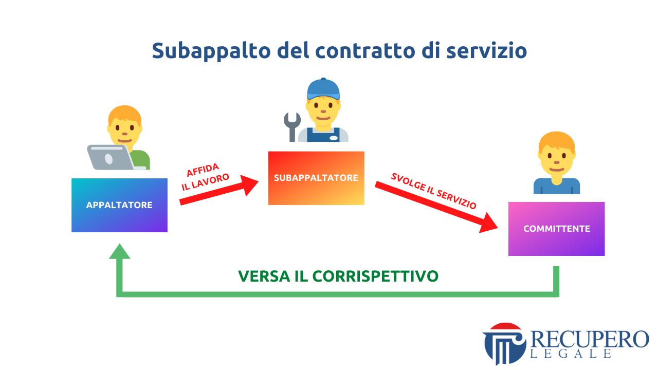 Subappalto del contratto di servizio